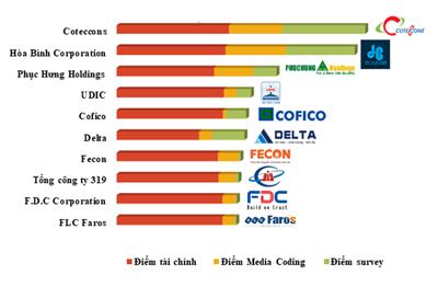 Top 10 công ty xây dựng hàng đầu việt nam 2018